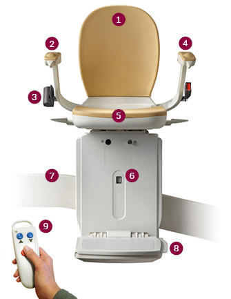 Acorn 180 Stairlift Features
